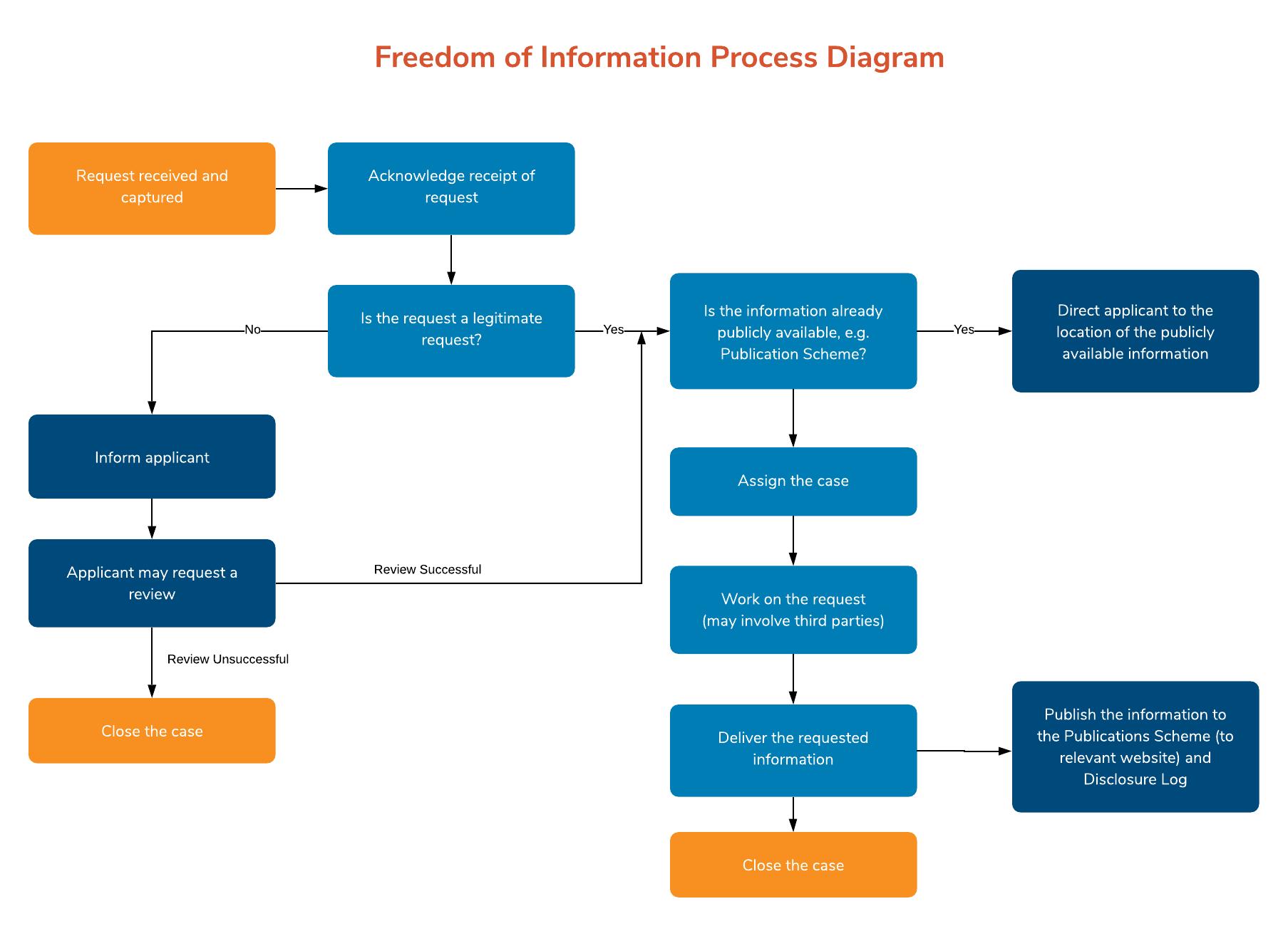 FOI Process Flow