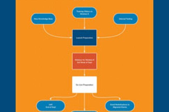 Nimblex 6 Launch Road Map