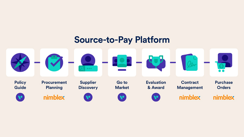 source to pay
